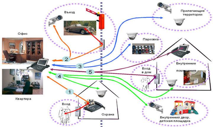 Система видеонаблюдения в доме своими руками